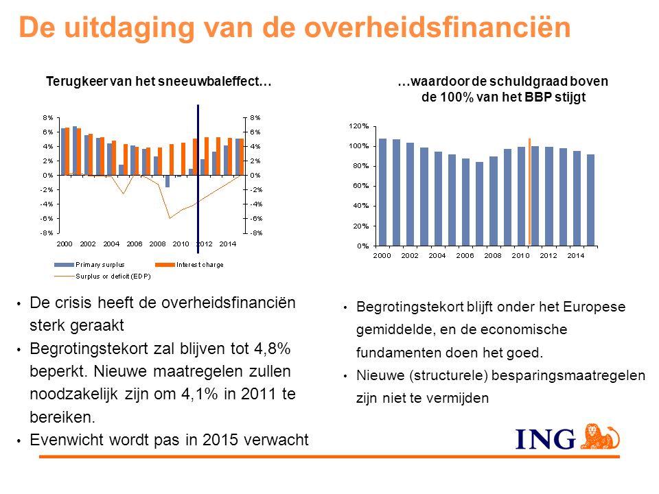 De uitdaging van de overheidsfinanciën De crisis heeft de overheidsfinanciën sterk geraakt Begrotingstekort zal blijven tot 4,8% beperkt.