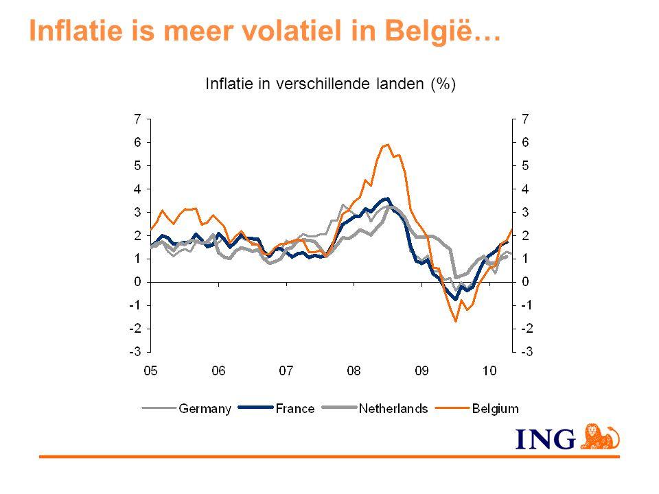 Inflatie van energie (%) Brandstoffen (%) Huisvestingsenergie (%) … zeker voor wat de energieprijzen betreft