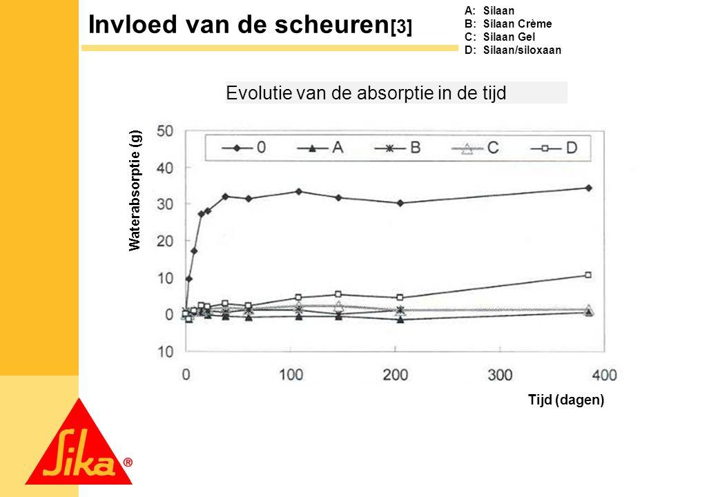 5 Evolutie van de absorptie in de tijd A: Silaan B: Silaan Crème C: Silaan Gel D: Silaan/siloxaan Invloed van de scheuren [3] Tijd (dagen) Waterabsorptie (g)