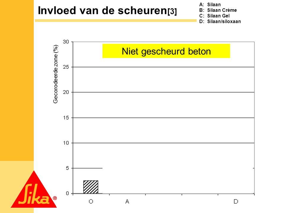 7 Niet gescheurd beton A: Silaan B: Silaan Crème C: Silaan Gel D: Silaan/siloxaan Invloed van de scheuren [3] Gecorodeerde zone (%)