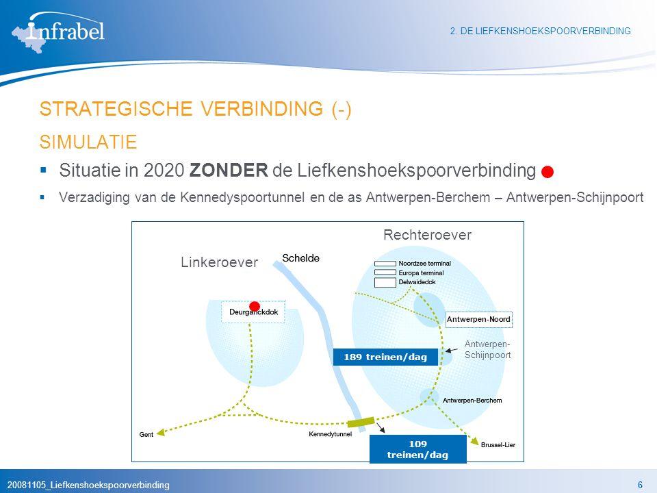 20081105_Liefkenshoekspoorverbinding6 189 treinen/dag 109 treinen/dag STRATEGISCHE VERBINDING (-) SIMULATIE  Situatie in 2020 ZONDER de Liefkenshoekspoorverbinding  Verzadiging van de Kennedyspoortunnel en de as Antwerpen-Berchem – Antwerpen-Schijnpoort 2.