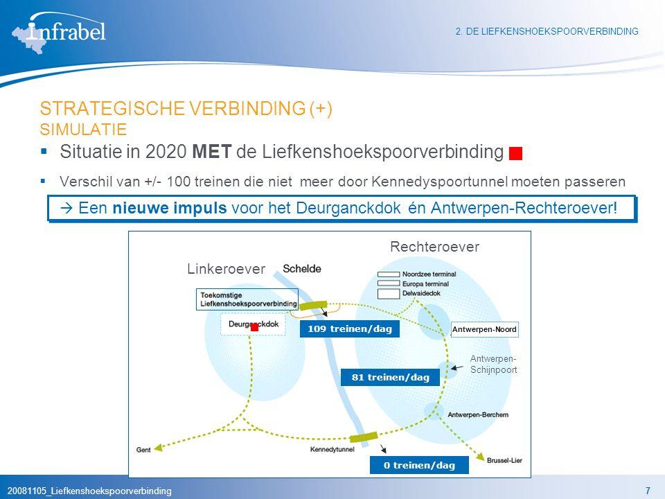 20081105_Liefkenshoekspoorverbinding7 STRATEGISCHE VERBINDING (+) SIMULATIE  Situatie in 2020 MET de Liefkenshoekspoorverbinding  Verschil van +/- 100 treinen die niet meer door Kennedyspoortunnel moeten passeren  Een nieuwe impuls voor het Deurganckdok én Antwerpen-Rechteroever.