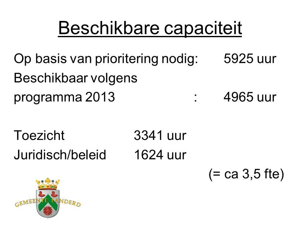 Beschikbare capaciteit Op basis van prioritering nodig:5925 uur Beschikbaar volgens programma 2013:4965 uur Toezicht3341 uur Juridisch/beleid1624 uur (= ca 3,5 fte)