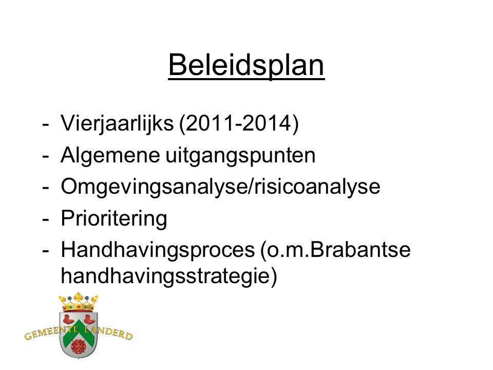 Beleidsplan -Vierjaarlijks (2011-2014) -Algemene uitgangspunten -Omgevingsanalyse/risicoanalyse -Prioritering -Handhavingsproces (o.m.Brabantse handhavingsstrategie)
