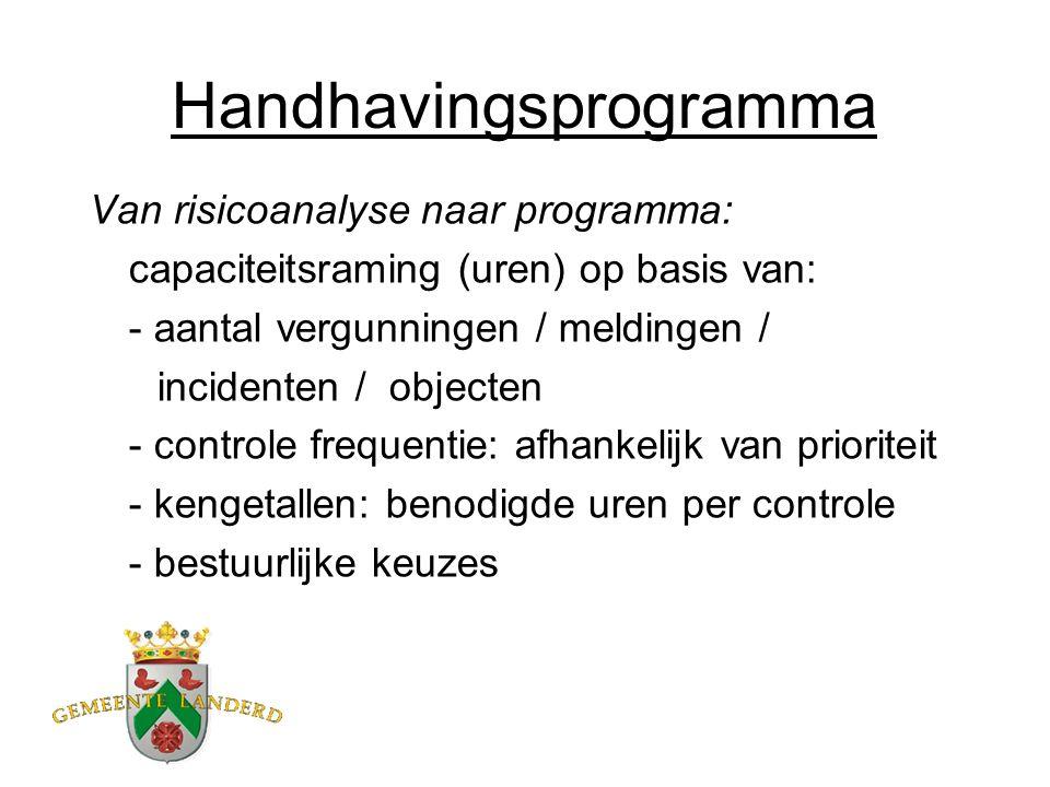 Prioriteiten programma 2013 Hogere prioriteit: -illegale bouw (afh.van omvang/locatie) -slopen/asbest -gebruiksregels buitengebied (o.a.