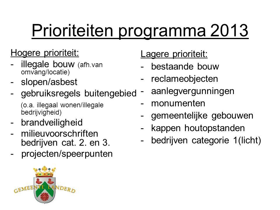 Projecten/speerpunten 2013 - brandveiligheid (o.m.