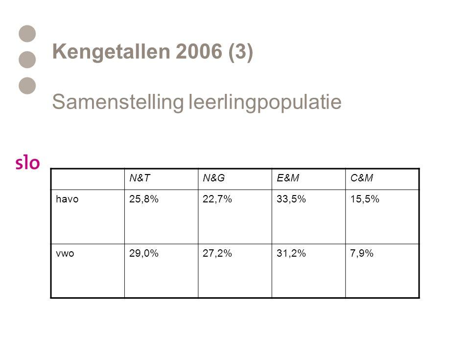 Kengetallen 2006 (3) Samenstelling leerlingpopulatie N&TN&GE&MC&M havo25,8%22,7%33,5%15,5% vwo29,0%27,2%31,2%7,9%