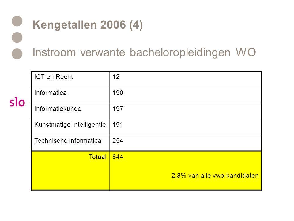 Kengetallen 2006 (4) Instroom verwante bacheloropleidingen WO ICT en Recht12 Informatica190 Informatiekunde197 Kunstmatige Intelligentie191 Technische Informatica254 Totaal844 2,8% van alle vwo-kandidaten