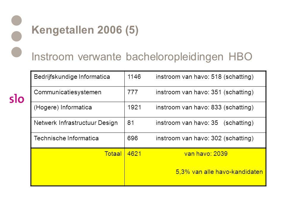 Kengetallen 2006 (5) Instroom verwante bacheloropleidingen HBO Bedrijfskundige Informatica1146instroom van havo: 518 (schatting) Communicatiesystemen777instroom van havo: 351 (schatting) (Hogere) Informatica1921instroom van havo: 833 (schatting) Netwerk Infrastructuur Design81instroom van havo: 35 (schatting) Technische Informatica696instroom van havo: 302 (schatting) Totaal4621van havo: 2039 5,3% van alle havo-kandidaten