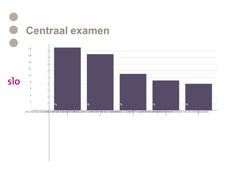 Centraal examen een centraal examen is voor mij onbespreekbaareen centraal examen is voor mij slechs onder voorwaarden bespreekbaarik ben geen voorstander van een centraal examen, maar heb er geen bezwaar tegenik zie wel voordelen van een centraal examenik ben warm voorstander van een centraal examen 2 4 6 8 10 12 14 16 18 29%26%17%14%12%