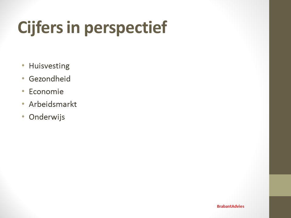 Cijfers in perspectief Huisvesting Gezondheid Economie Arbeidsmarkt Onderwijs BrabantAdvies