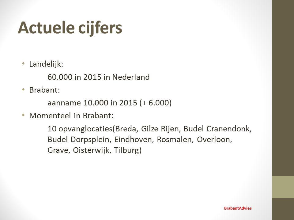 Actuele cijfers Landelijk: 60.000 in 2015 in Nederland Brabant: aanname 10.000 in 2015 (+ 6.000) Momenteel in Brabant: 10 opvanglocaties(Breda, Gilze Rijen, Budel Cranendonk, Budel Dorpsplein, Eindhoven, Rosmalen, Overloon, Grave, Oisterwijk, Tilburg) BrabantAdvies