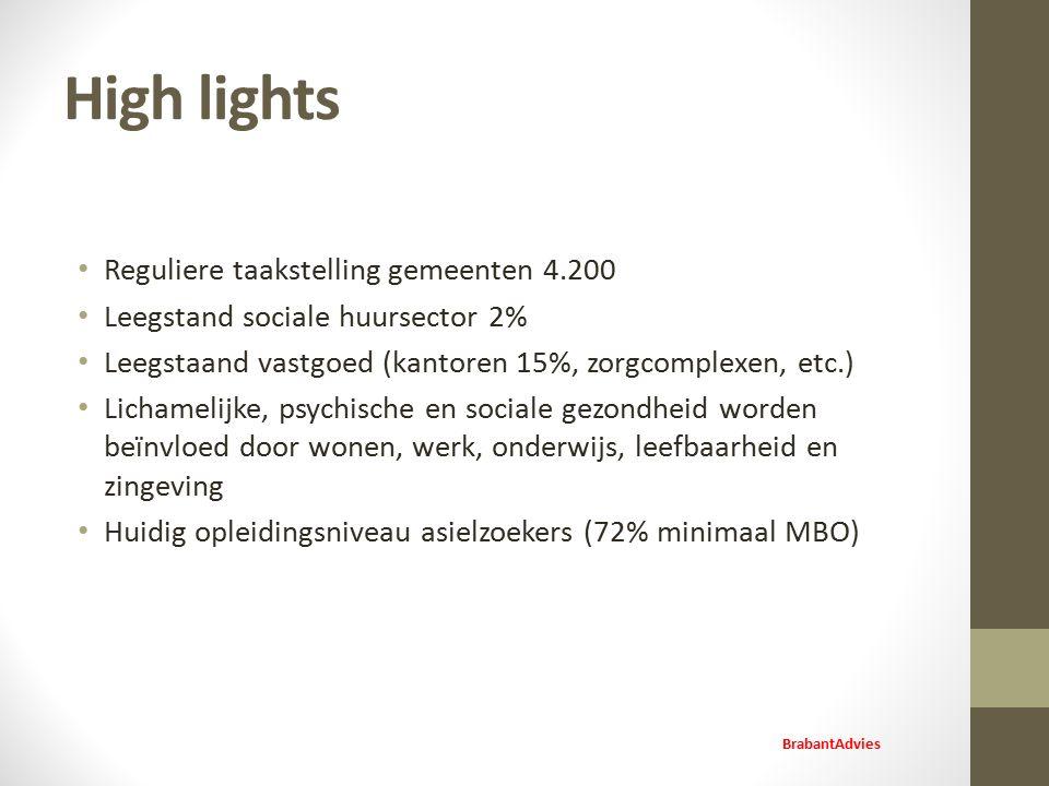 High lights Reguliere taakstelling gemeenten 4.200 Leegstand sociale huursector 2% Leegstaand vastgoed (kantoren 15%, zorgcomplexen, etc.) Lichamelijke, psychische en sociale gezondheid worden beïnvloed door wonen, werk, onderwijs, leefbaarheid en zingeving Huidig opleidingsniveau asielzoekers (72% minimaal MBO) BrabantAdvies