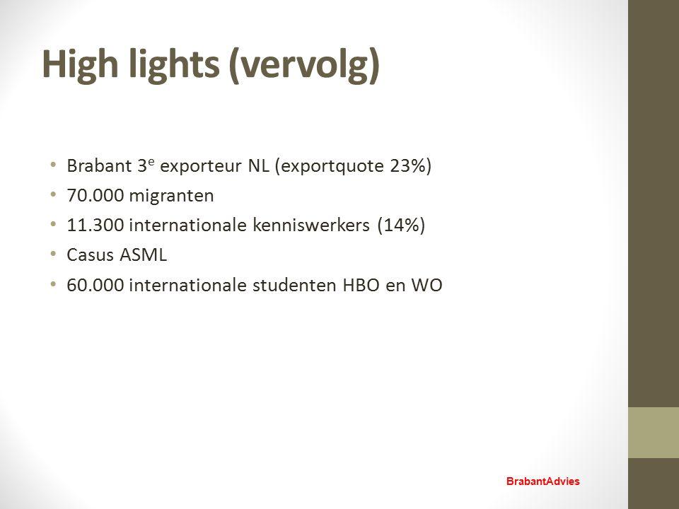 High lights (vervolg) Brabant 3 e exporteur NL (exportquote 23%) 70.000 migranten 11.300 internationale kenniswerkers (14%) Casus ASML 60.000 internationale studenten HBO en WO BrabantAdvies