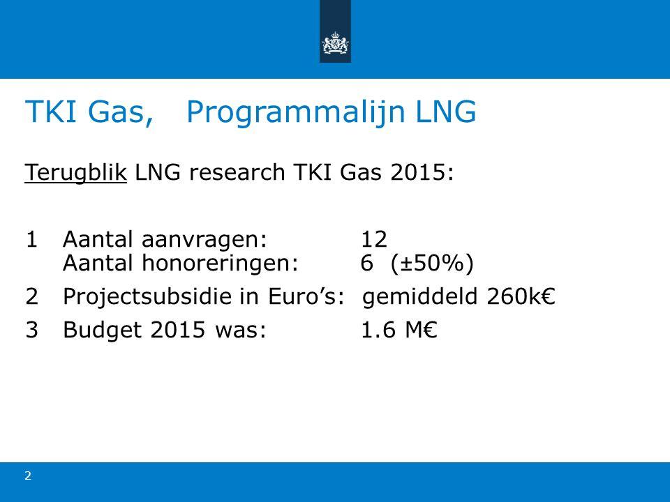 TKI Gas, Programmalijn LNG Terugblik LNG research TKI Gas 2015: 1Aantal aanvragen: 12 Aantal honoreringen: 6 (±50%) 2Projectsubsidie in Euro's: gemiddeld 260k€ 3Budget 2015 was: 1.6 M€ 2