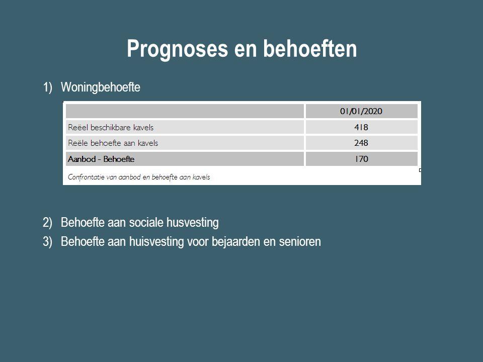 Prognoses en behoeften 1)Woningbehoefte 2)Behoefte aan sociale husvesting 3)Behoefte aan huisvesting voor bejaarden en senioren