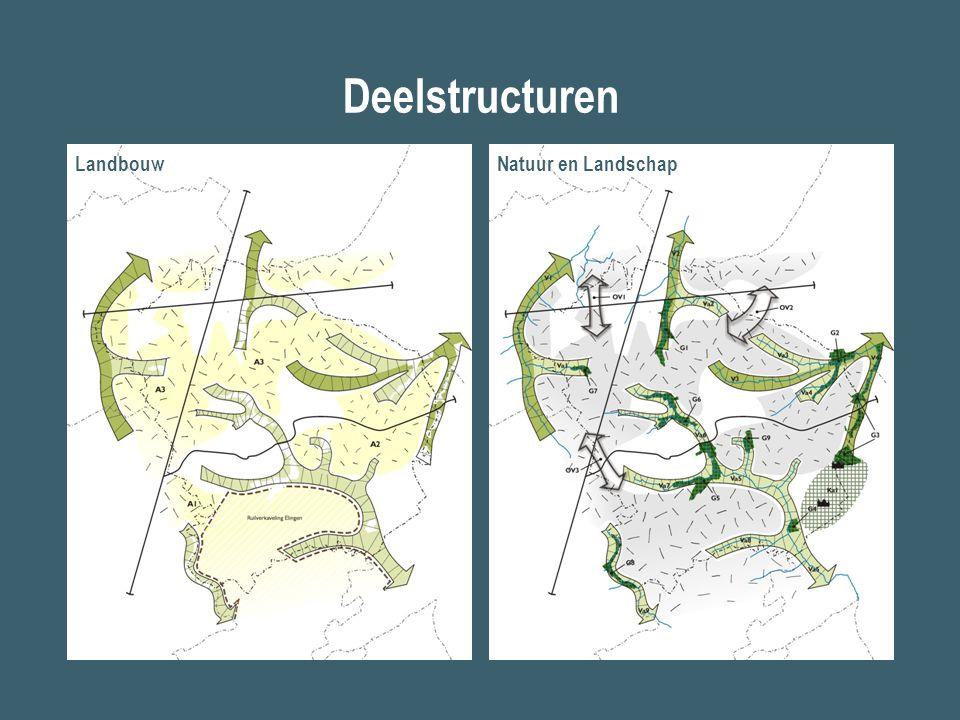 Deelstructuren LandbouwNatuur en Landschap