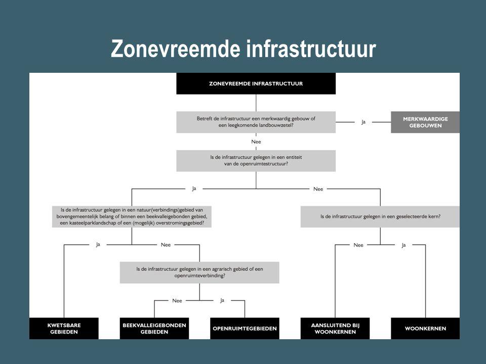 Zonevreemde infrastructuur