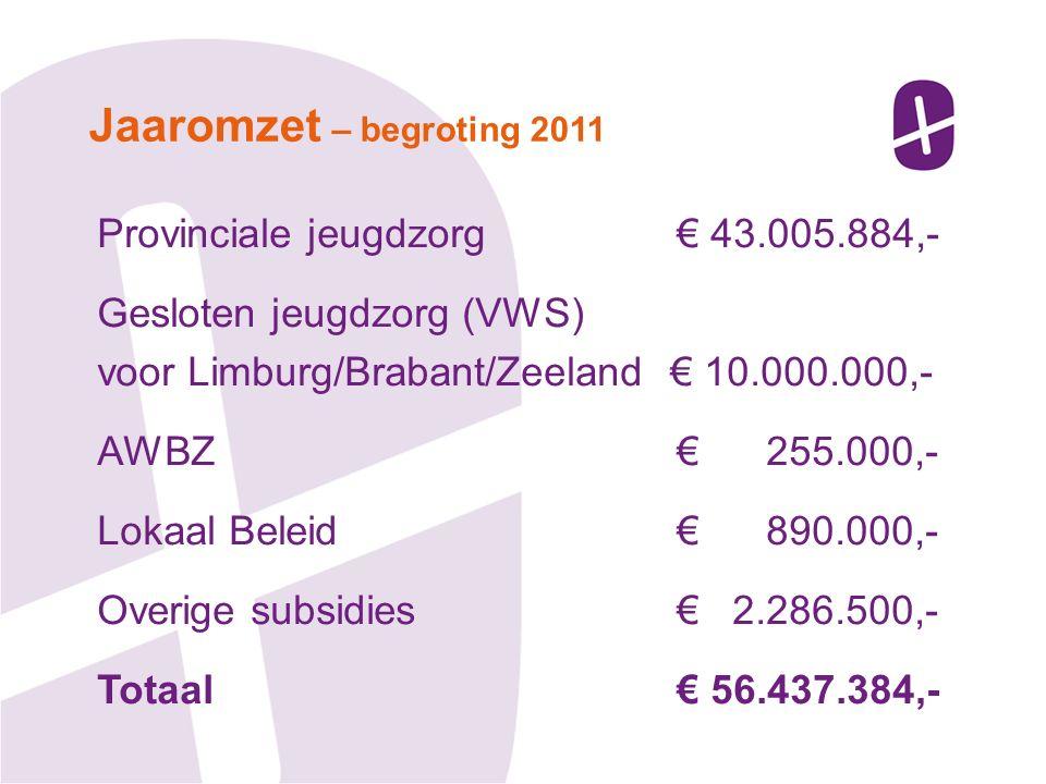 Provinciale jeugdzorg € 43.005.884,- Gesloten jeugdzorg (VWS) voor Limburg/Brabant/Zeeland € 10.000.000,- AWBZ € 255.000,- Lokaal Beleid € 890.000,- O