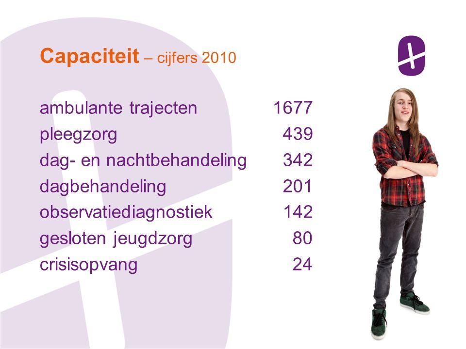 ambulante trajecten1677 pleegzorg 439 dag- en nachtbehandeling 342 dagbehandeling 201 observatiediagnostiek 142 gesloten jeugdzorg 80 crisisopvang 24 Capaciteit – cijfers 2010