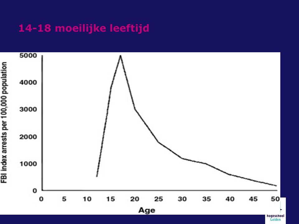 14-18 moeilijke leeftijd