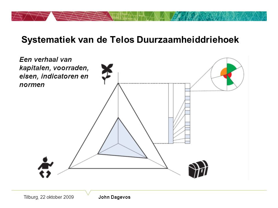 Tilburg, 22 oktober 2009 John Dagevos Systematiek van de Telos Duurzaamheiddriehoek Een verhaal van kapitalen, voorraden, eisen, indicatoren en normen