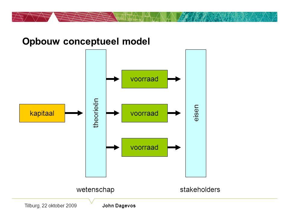 Tilburg, 22 oktober 2009 John Dagevos Opbouw conceptueel model voorraad theorieën voorraad kapitaal wetenschap theorieën eisen stakeholders