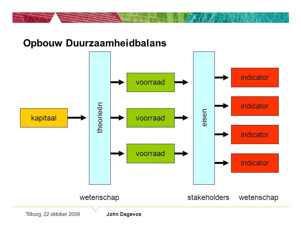 Tilburg, 22 oktober 2009 John Dagevos Opbouw Duurzaamheidbalans voorraad theorieën voorraad kapitaal wetenschap theorieën eisen indicator stakeholderswetenschap