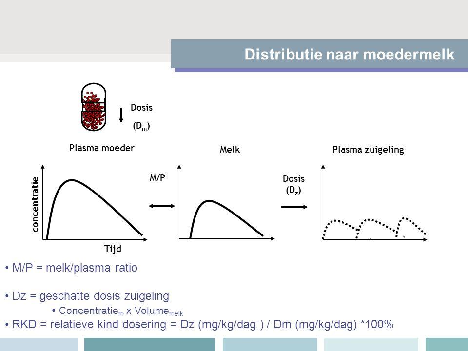 Dosis (D m ) MelkPlasma zuigeling Dosis (D z ) Tijd M/P concentratie Plasma moeder M/P = melk/plasma ratio Dz = geschatte dosis zuigeling Concentratie
