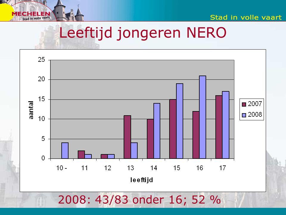 Leeftijd jongeren NERO 2008: 43/83 onder 16; 52 %