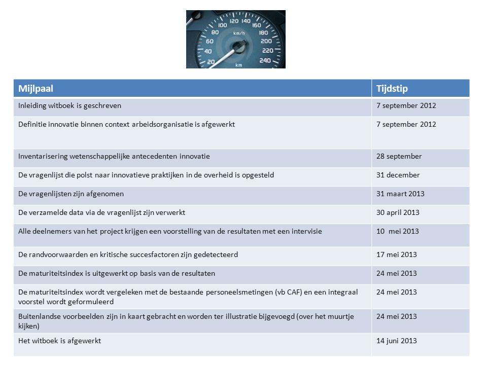 MijlpaalTijdstip Inleiding witboek is geschreven7 september 2012 Definitie innovatie binnen context arbeidsorganisatie is afgewerkt7 september 2012 In