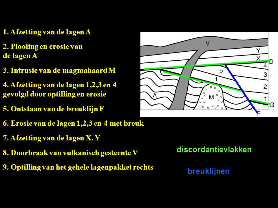 1. Afzetting van de lagen A 2. Plooiing en erosie van de lagen A 3. Intrusie van de magmahaard M 4. Afzetting van de lagen 1,2,3 en 4 gevolgd door opt