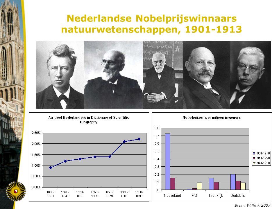 Nederlandse Nobelprijswinnaars natuurwetenschappen, 1901-1913 Bron: Willink 2007