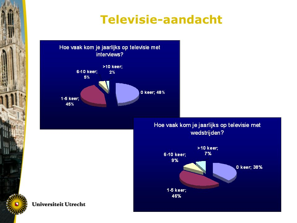 Televisie-aandacht
