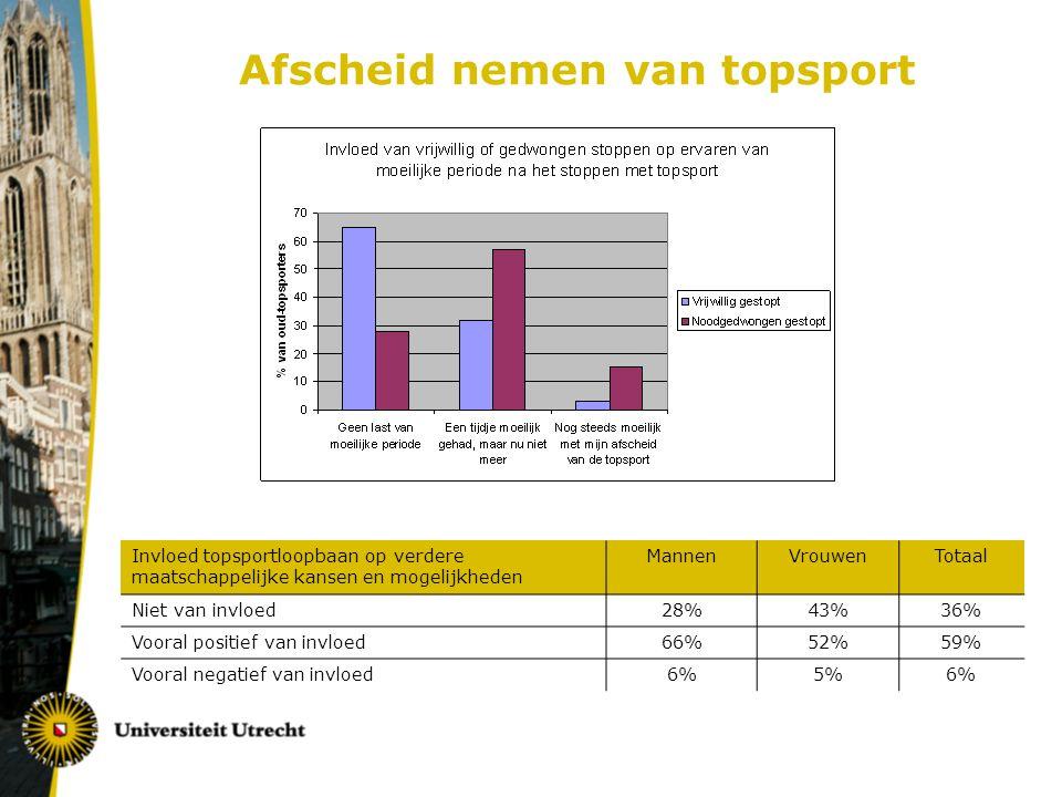Afscheid nemen van topsport Invloed topsportloopbaan op verdere maatschappelijke kansen en mogelijkheden MannenVrouwenTotaal Niet van invloed28%43%36% Vooral positief van invloed66%52%59% Vooral negatief van invloed6%5%6%