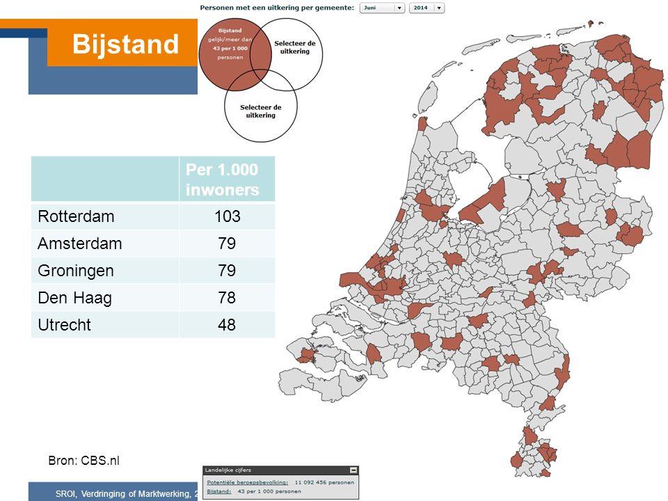 SROI, Verdringing of Marktwerking, 25 maart 2015 Bijstand Per 1.000 inwoners Rotterdam103 Amsterdam79 Groningen79 Den Haag78 Utrecht48 Bron: CBS.nl