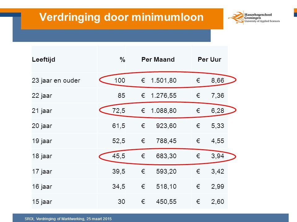 Verdringing door minimumloon Leeftijd%Per MaandPer Uur 23 jaar en ouder100 € 1.501,80 € 8,66 22 jaar85 € 1.276,55 € 7,36 21 jaar72,5 € 1.088,80 € 6,28 20 jaar61,5 € 923,60 € 5,33 19 jaar52,5 € 788,45 € 4,55 18 jaar45,5 € 683,30 € 3,94 17 jaar39,5 € 593,20 € 3,42 16 jaar34,5 € 518,10 € 2,99 15 jaar30 € 450,55 € 2,60 SROI, Verdringing of Marktwerking, 25 maart 2015