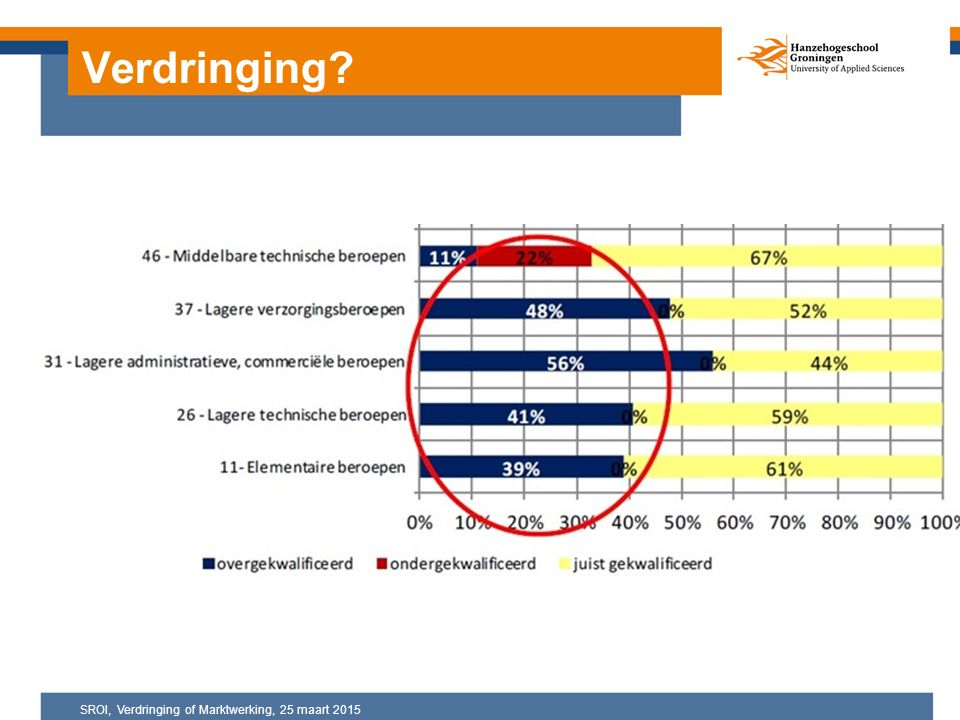 Verdringing? SROI, Verdringing of Marktwerking, 25 maart 2015