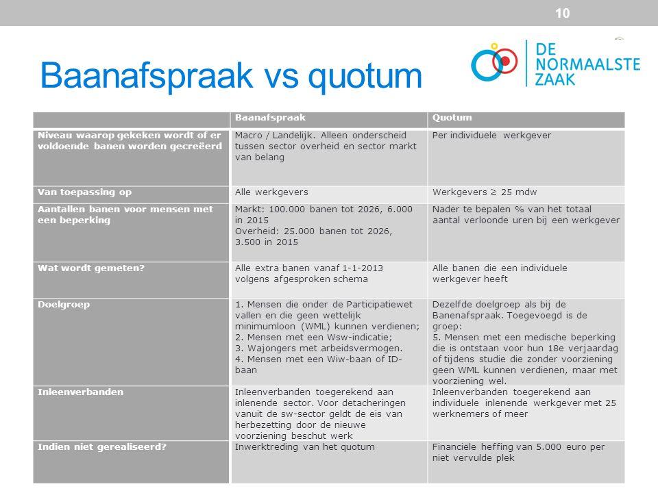 Baanafspraak vs quotum BaanafspraakQuotum Niveau waarop gekeken wordt of er voldoende banen worden gecreëerd Macro / Landelijk. Alleen onderscheid tus