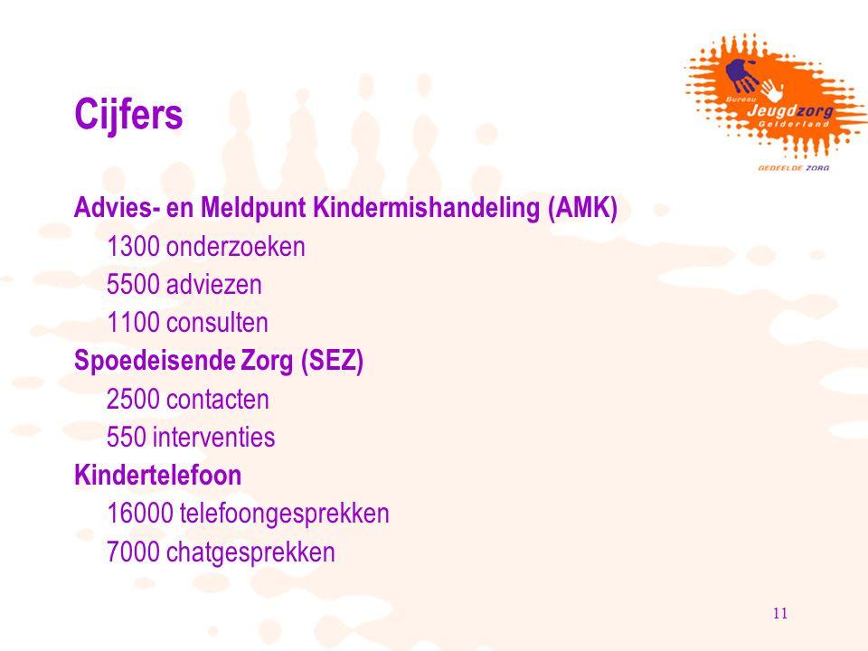 11 Cijfers Advies- en Meldpunt Kindermishandeling (AMK) 1300 onderzoeken 5500 adviezen 1100 consulten Spoedeisende Zorg (SEZ) 2500 contacten 550 inter