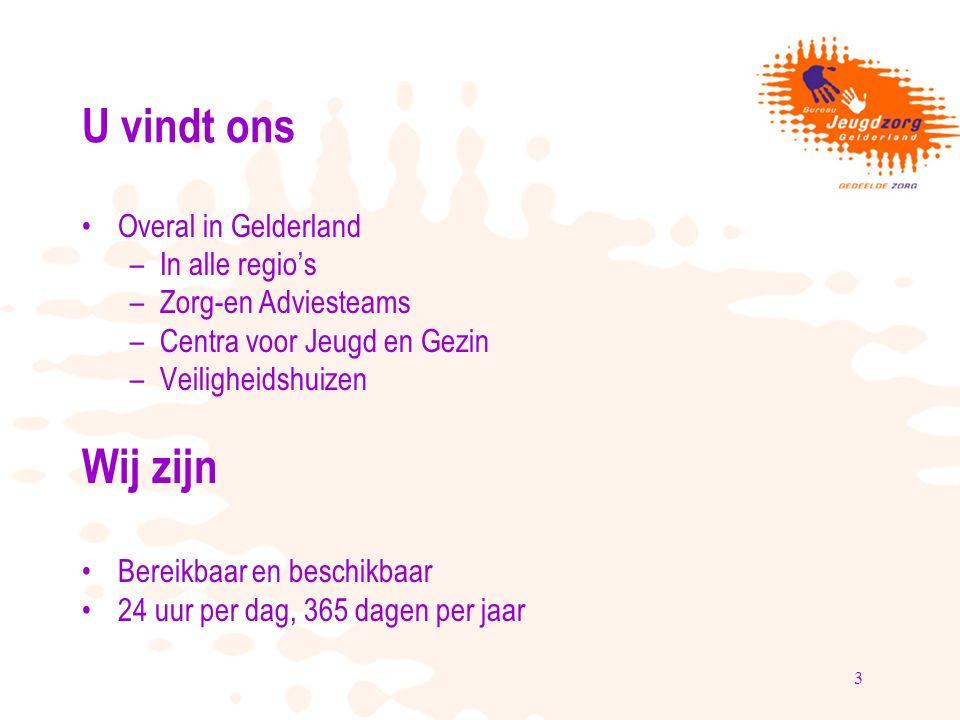 3 U vindt ons Overal in Gelderland –In alle regio's –Zorg-en Adviesteams –Centra voor Jeugd en Gezin –Veiligheidshuizen Wij zijn Bereikbaar en beschik