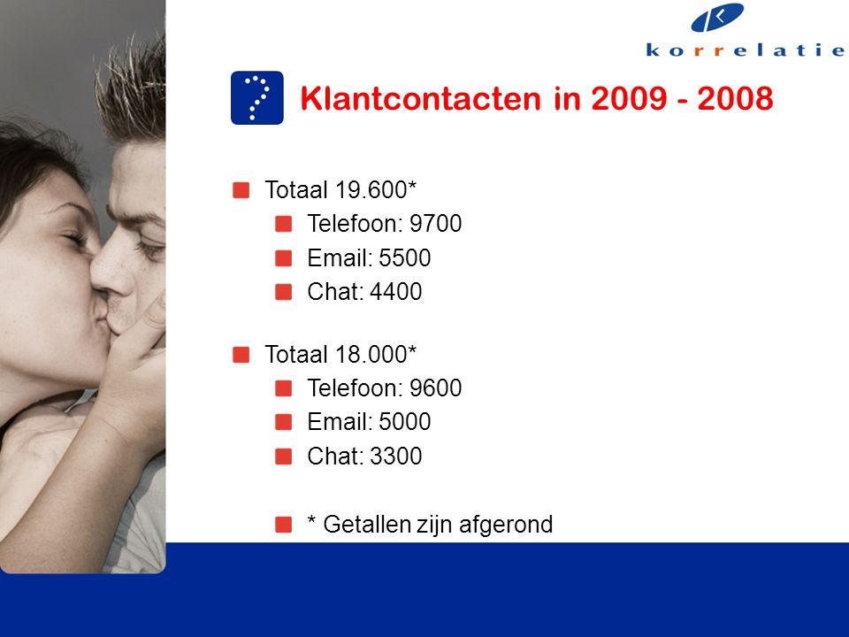 Klantcontacten in 2009 - 2008 Totaal 19.600* Telefoon: 9700 Email: 5500 Chat: 4400 Totaal 18.000* Telefoon: 9600 Email: 5000 Chat: 3300 * Getallen zijn afgerond