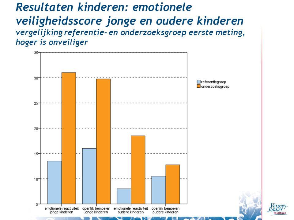 Resultaten kinderen: emotionele veiligheidsscore jonge en oudere kinderen vergelijking referentie- en onderzoeksgroep eerste meting, hoger is onveiliger