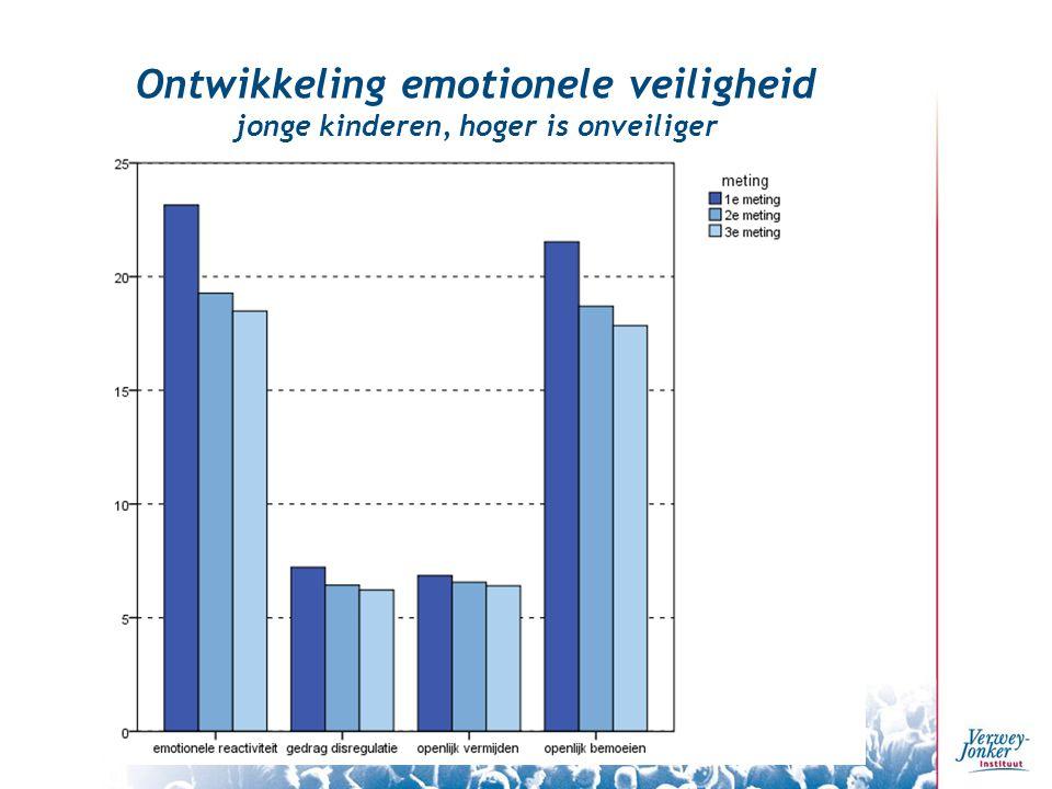 Ontwikkeling emotionele veiligheid jonge kinderen, hoger is onveiliger