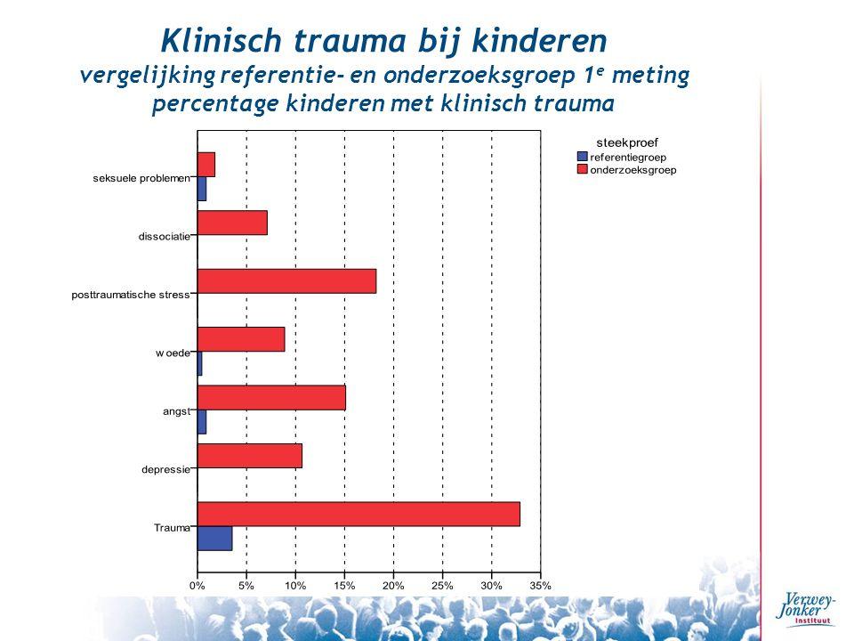 Klinisch trauma bij kinderen vergelijking referentie- en onderzoeksgroep 1 e meting percentage kinderen met klinisch trauma