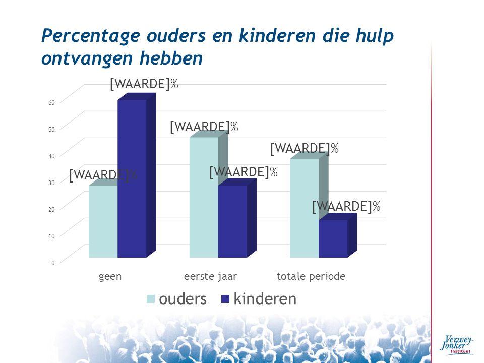 Percentage ouders en kinderen die hulp ontvangen hebben