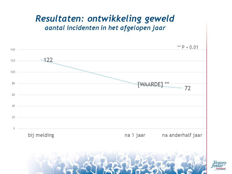 Resultaten: ontwikkeling geweld aantal incidenten in het afgelopen jaar