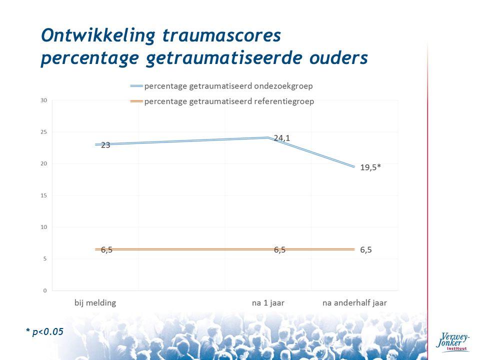 Ontwikkeling traumascores percentage getraumatiseerde ouders * p<0.05