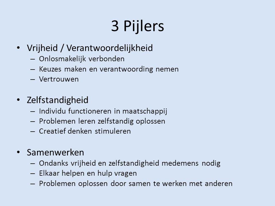 3 Pijlers Vrijheid / Verantwoordelijkheid – Onlosmakelijk verbonden – Keuzes maken en verantwoording nemen – Vertrouwen Zelfstandigheid – Individu fun