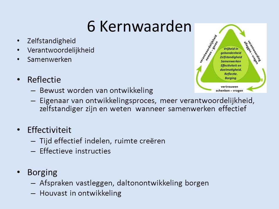 6 Kernwaarden Zelfstandigheid Verantwoordelijkheid Samenwerken Reflectie – Bewust worden van ontwikkeling – Eigenaar van ontwikkelingsproces, meer ver
